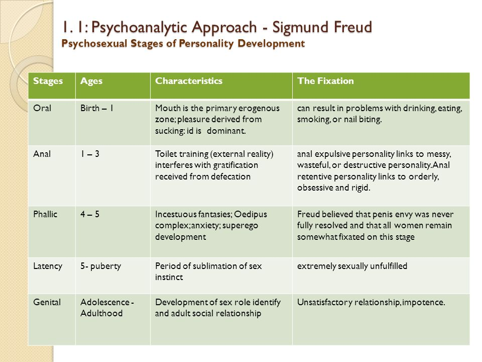 Psychosexual stages fixation