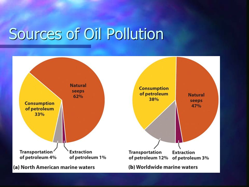 Sources of Oil Pollution