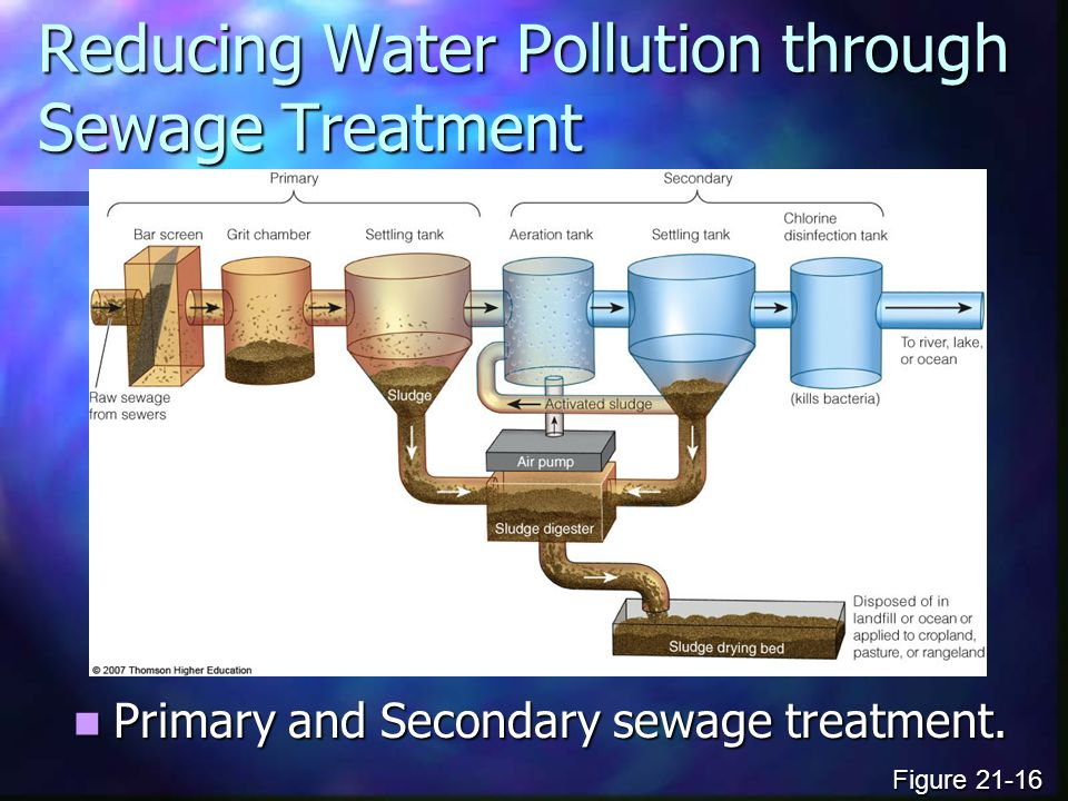 Reducing Water Pollution through Sewage Treatment Primary and Secondary sewage treatment.