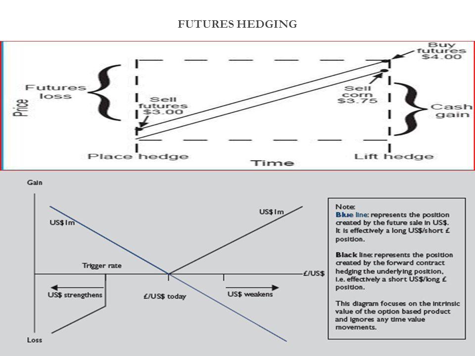 FUTURES HEDGING