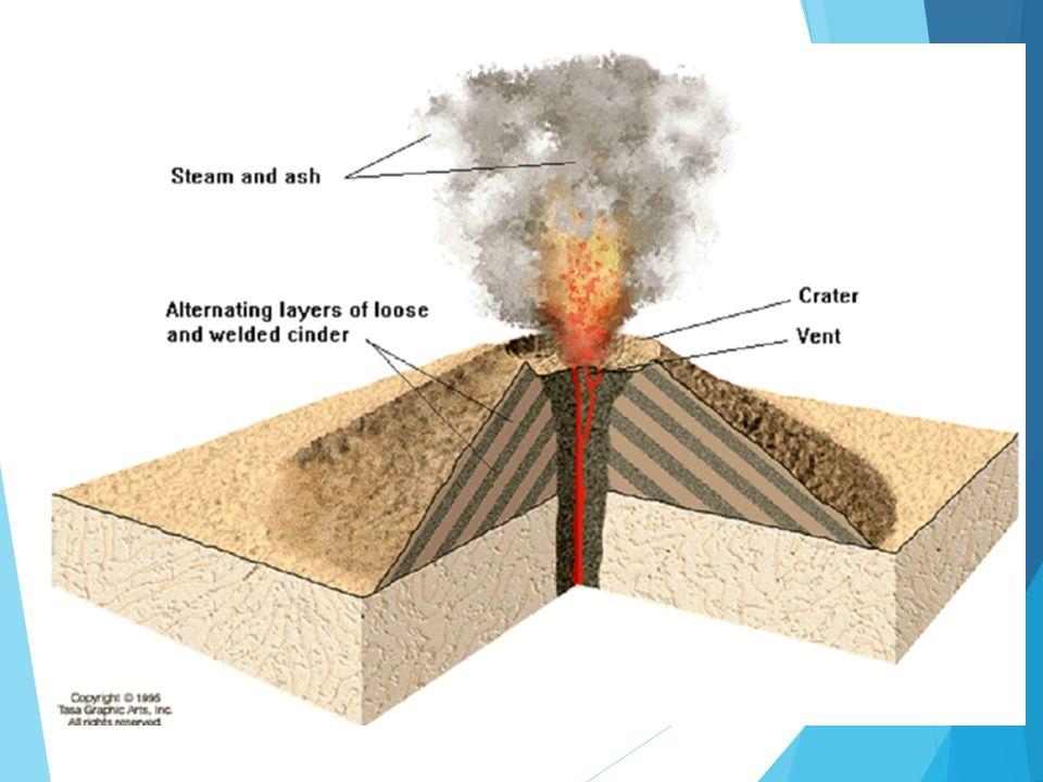 3.4 Volcanic Landforms  Objectives:  List the landforms that ...