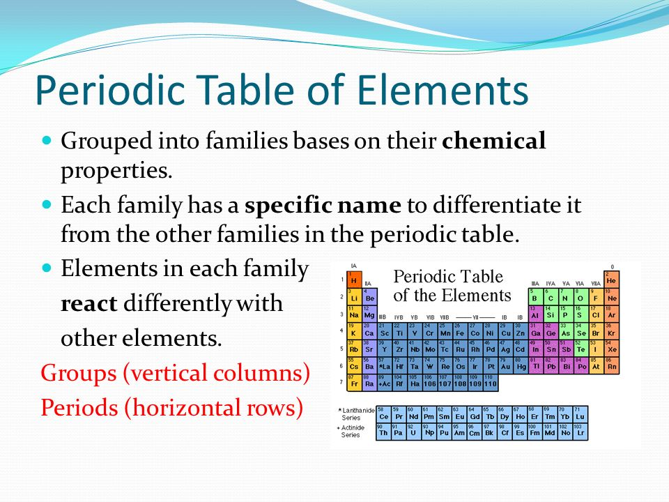 1 periodic table of elements - Periodic Table Of Elements Group Names