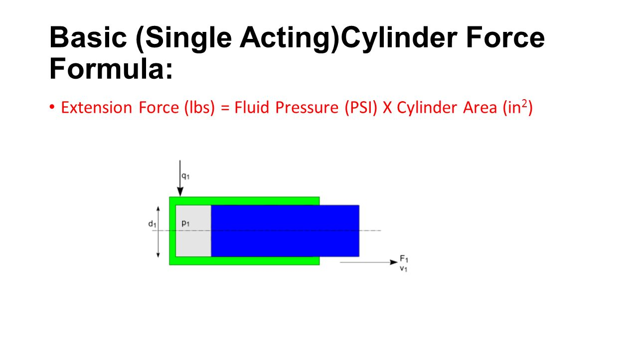 Basic (Single Acting)Cylinder Force Formula: Extension Force (lbs) = Fluid Pressure (PSI) X Cylinder Area (in 2 )