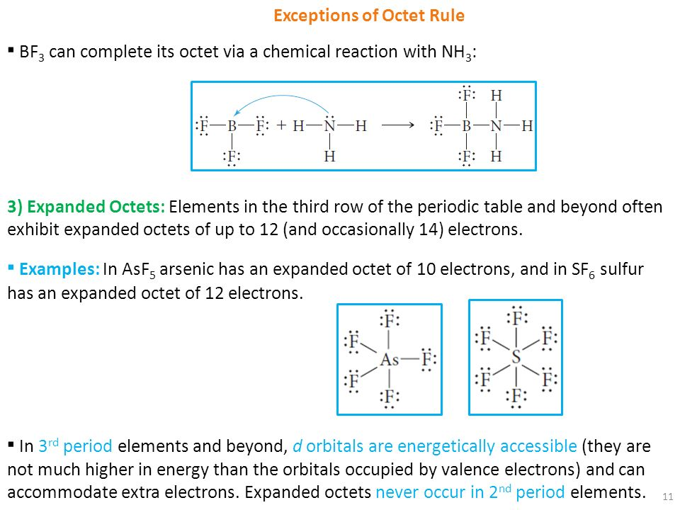 Octet Rule Periodic Table Image Collections Periodic Table Of