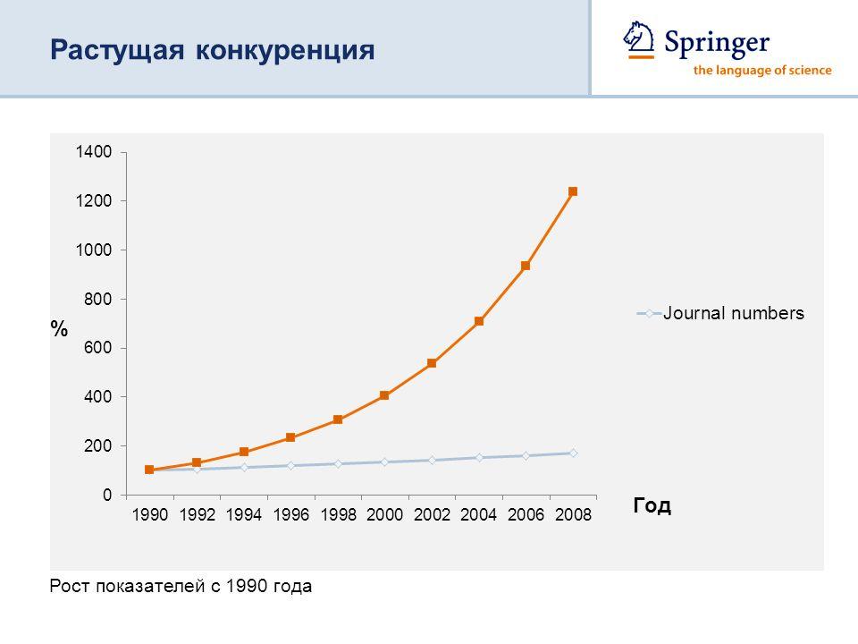 Рост показателей с 1990 года Растущая конкуренция