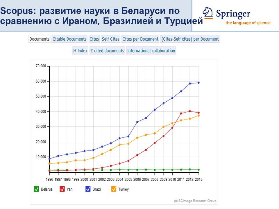 Scopus: развитие науки в Беларуси по сравнению с Ираном, Бразилией и Турцией