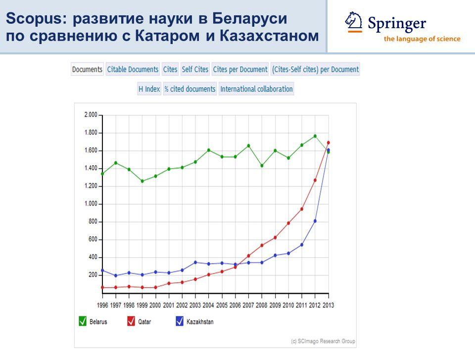 Scopus: развитие науки в Беларуси по сравнению с Катаром и Казахстаном