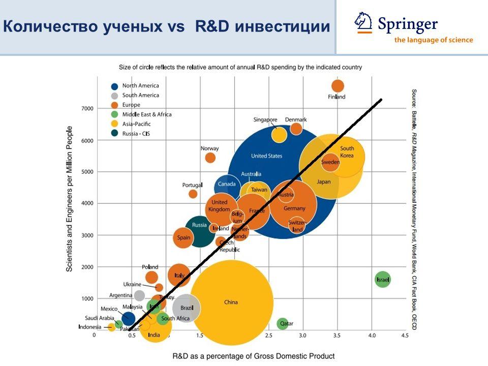 Количество ученых vs R&D инвестиции