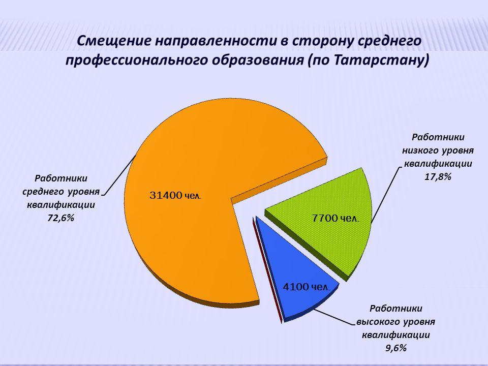 Смещение направленности в сторону среднего профессионального образования (по Татарстану)