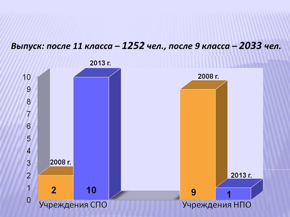 Выпуск: после 11 класса – 1252 чел., после 9 класса – 2033 чел.
