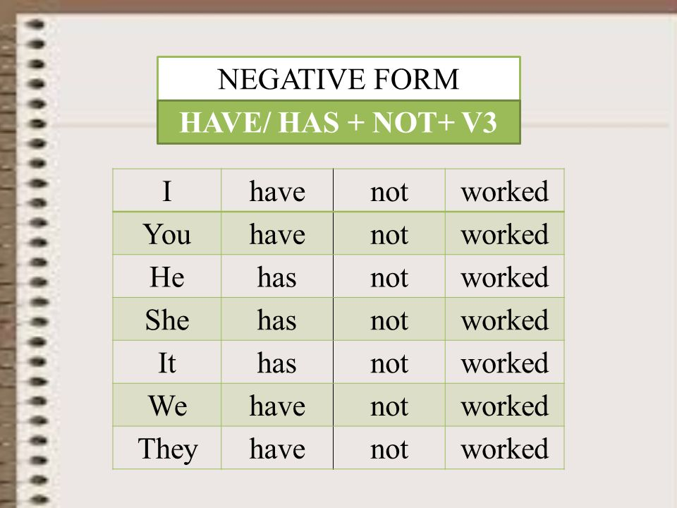 THE PRESENT PERFECT. PLAN 1.Positive form 2.Negative form 3 ...