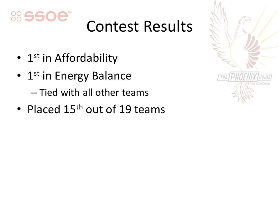 Contest Results 1 st in Affordability 1 st in Energy Balance – Tied with all other teams Placed 15 th out of 19 teams