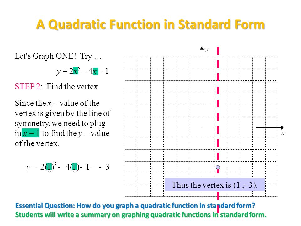 writing quadratic functions in standard form Write an equation for a quadratic function with the vertex form of a quadratic function now we can convert this into the standard form of a quadratic.