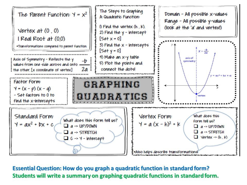 Essential Question: How do you graph a quadratic function in ...