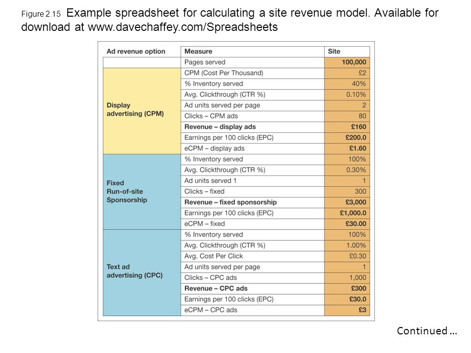Figure 2.15 Example Spreadsheet For Calculating A Site Revenue Model.