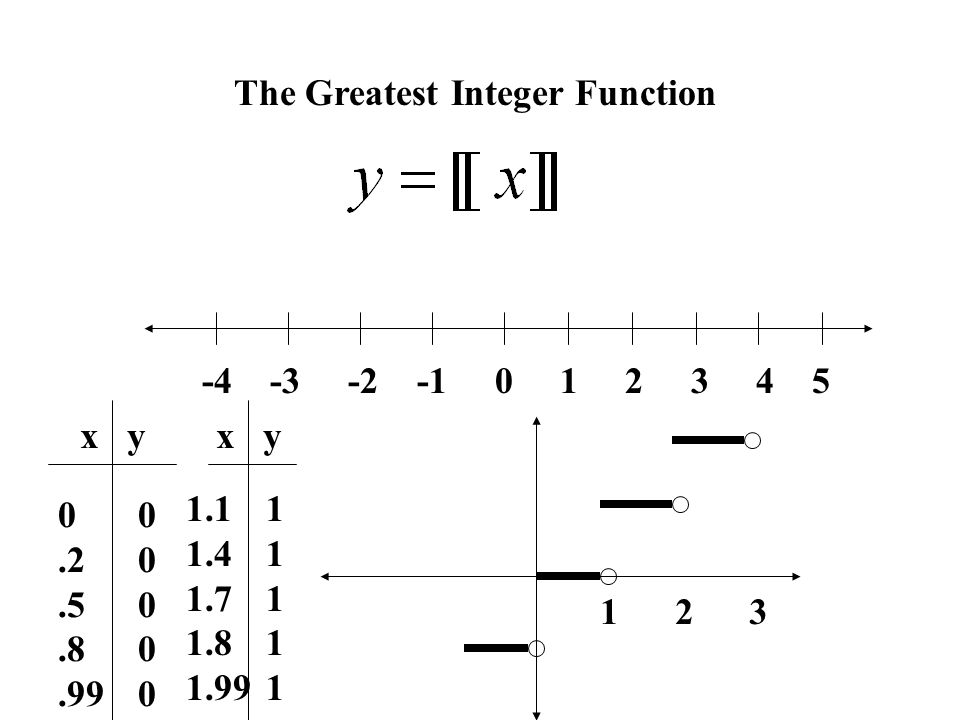 15 Analyzing Graphs of Functions 15 24 40 Find athe – Greatest Integer Function Worksheet