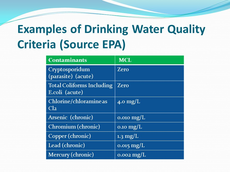 Examples of Drinking Water Quality Criteria (Source EPA) Contaminants MCL Cryptosporidum (parasite) (acute) Zero Total Coliforms Including E.coli (acute) Zero Chlorine/chloramine as Cl2 4.0 mg/L Arsenic (chronic)0.010 mg/L Chromium (chronic)0.10 mg/L Copper (chronic)1.3 mg/L Lead (chronic)0.015 mg/L Mercury (chronic)0.002 mg/L