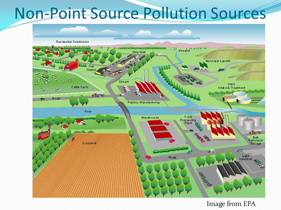 Non-Point Source Pollution Sources Image from EPA