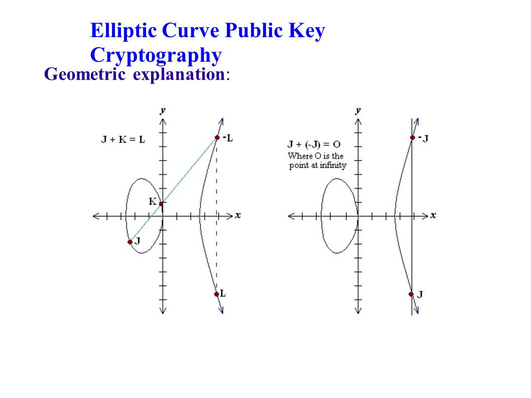 an introduction to elliptic curve cryptography ecc