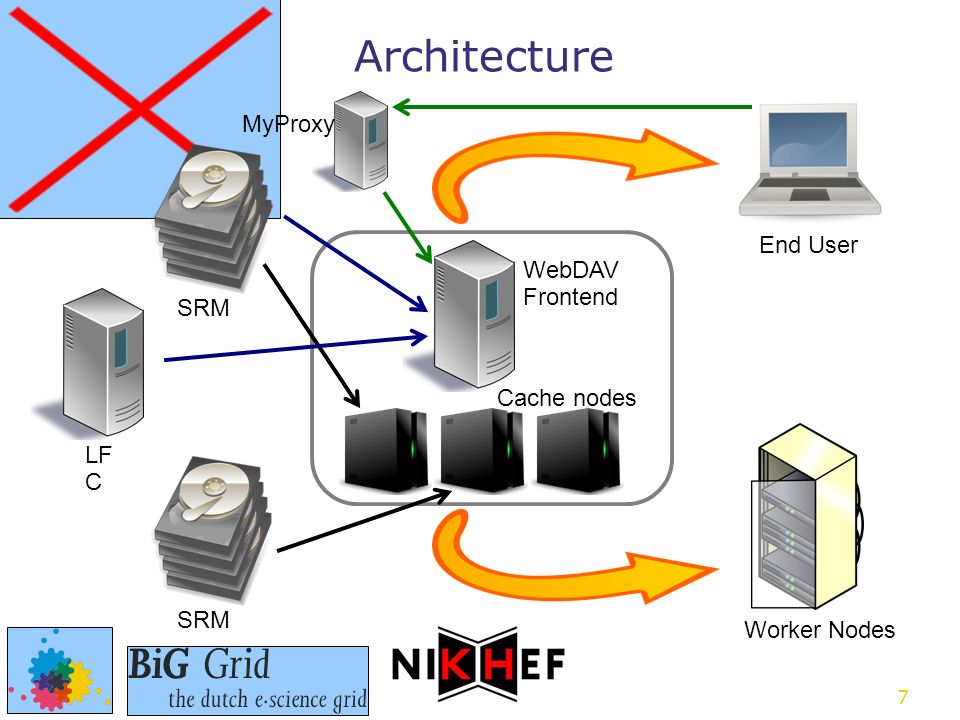 7 Architecture SRM LF C WebDAV Frontend SRM Cache nodes End User Worker Nodes MyProxy
