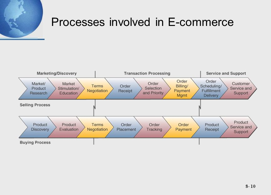 8- 10 Processes involved in E-commerce