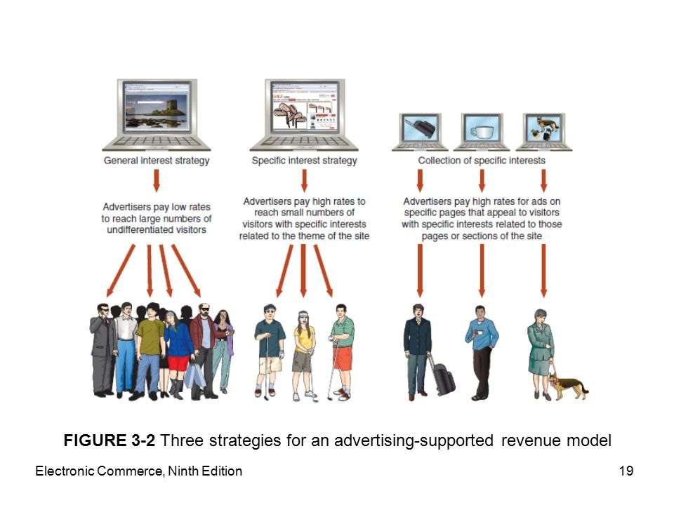 Electronic Commerce, Ninth Edition19 FIGURE 3-2 Three strategies for an advertising-supported revenue model
