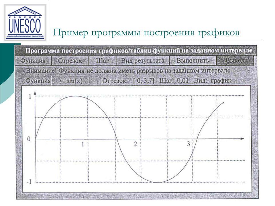 12 Пример программы построения графиков