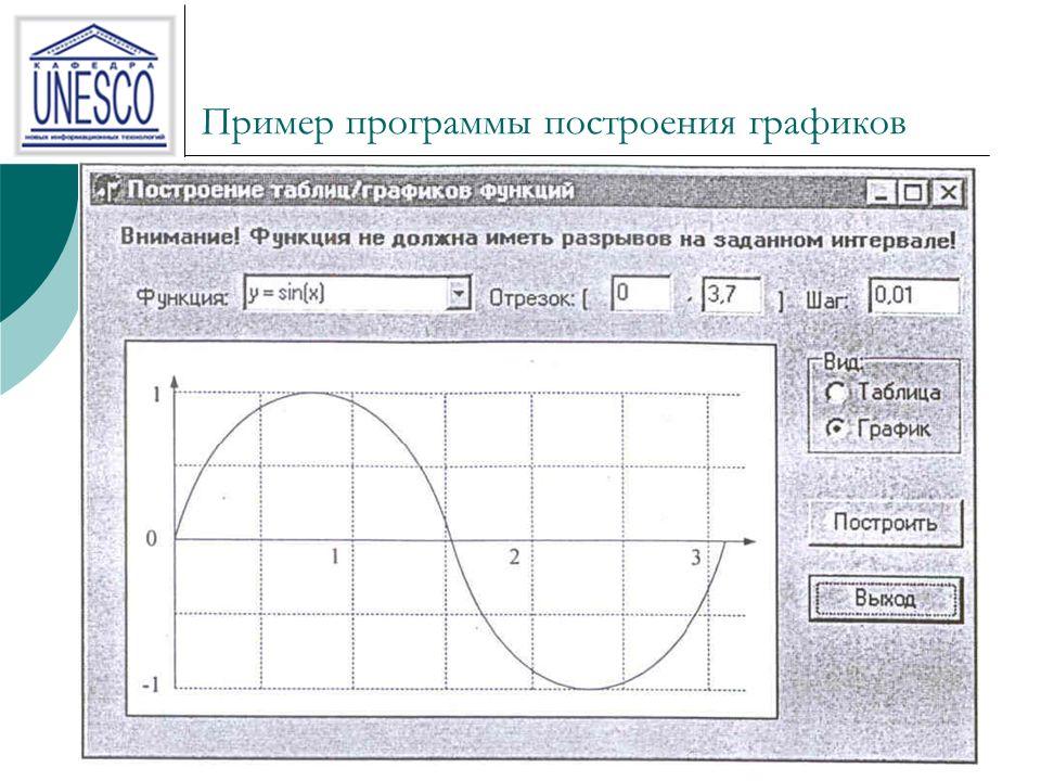 13 Пример программы построения графиков