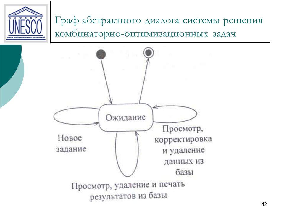 42 Граф абстрактного диалога системы решения комбинаторно-оптимизационных задач