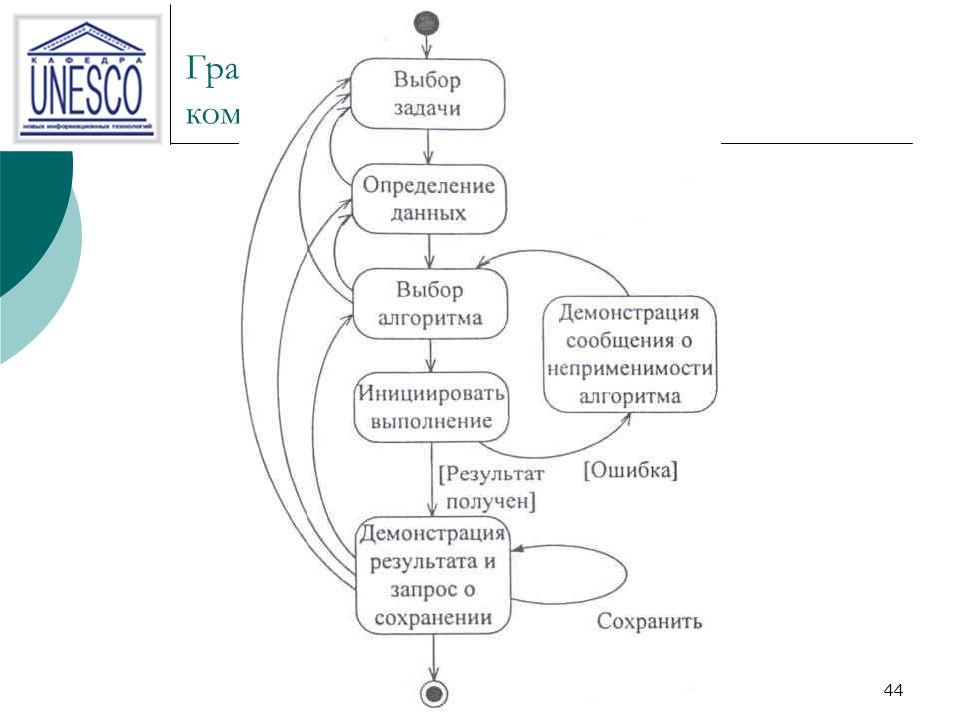 44 Граф абстрактного диалога комбинированного типа