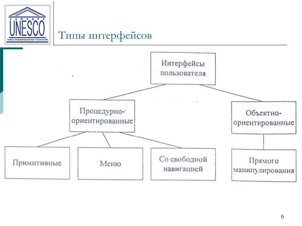 6 Типы интерфейсов