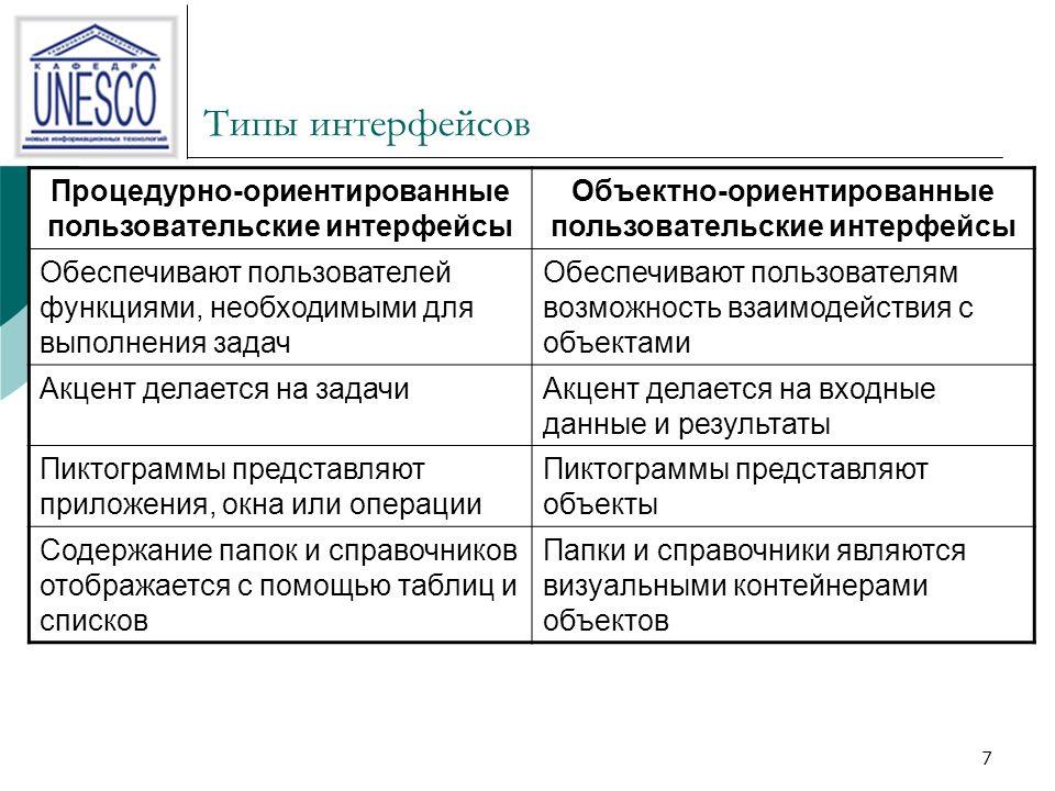 7 Процедурно-ориентированные пользовательские интерфейсы Объектно-ориентированные пользовательские интерфейсы Обеспечивают пользователей функциями, необходимыми для выполнения задач Обеспечивают пользователям возможность взаимодействия с объектами Акцент делается на задачиАкцент делается на входные данные и результаты Пиктограммы представляют приложения, окна или операции Пиктограммы представляют объекты Содержание папок и справочников отображается с помощью таблиц и списков Папки и справочники являются визуальными контейнерами объектов