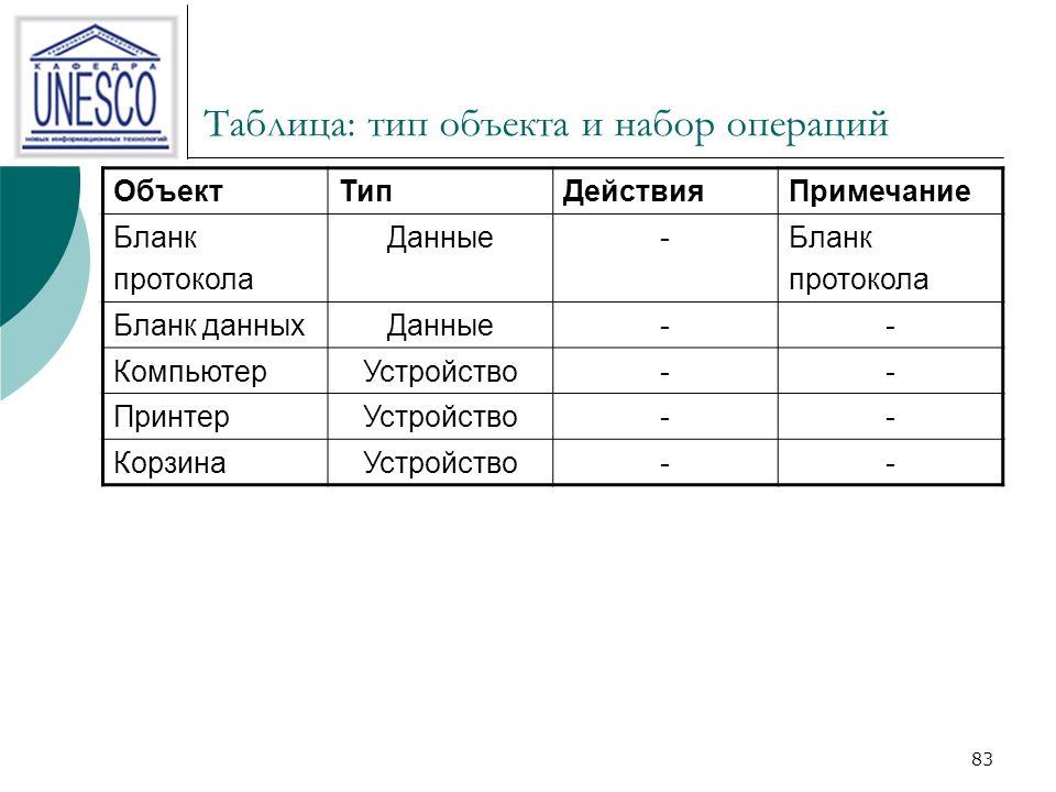 83 Таблица: тип объекта и набор операций ОбъектТипДействияПримечание Бланк протокола Данные-Бланк протокола Бланк данныхДанные-- КомпьютерУстройство-- ПринтерУстройство-- КорзинаУстройство--