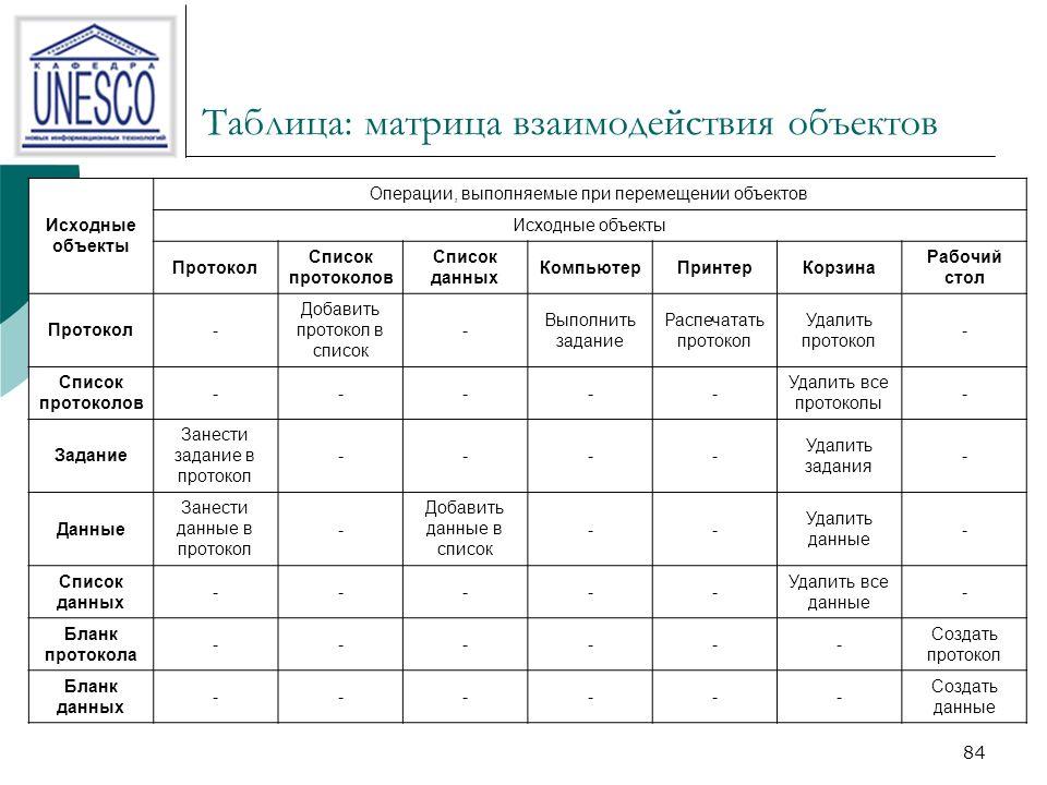 84 Таблица: матрица взаимодействия объектов Исходные объекты Операции, выполняемые при перемещении объектов Исходные объекты Протокол Список протоколов Список данных КомпьютерПринтерКорзина Рабочий стол Протокол- Добавить протокол в список - Выполнить задание Распечатать протокол Удалить протокол - Список протоколов ----- Удалить все протоколы - Задание Занести задание в протокол ---- Удалить задания - Данные Занести данные в протокол - Добавить данные в список -- Удалить данные - Список данных ----- Удалить все данные - Бланк протокола ------ Создать протокол Бланк данных ------ Создать данные