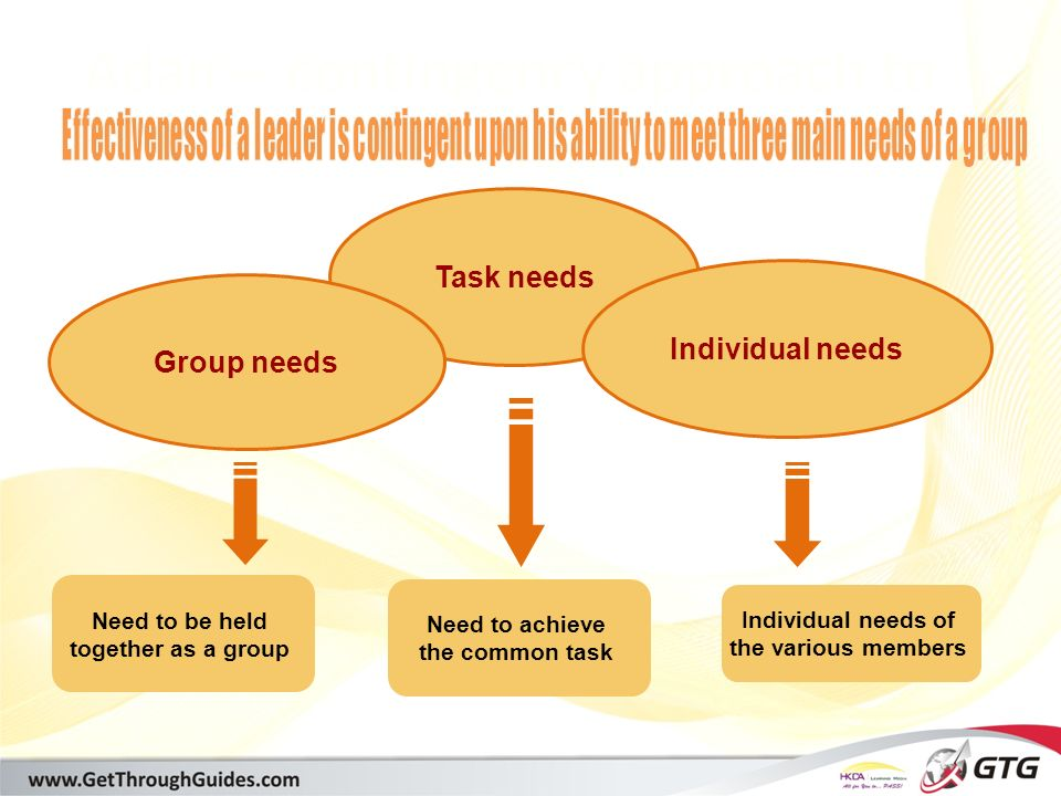 [training@getthroughguides.com] Adair – contingency approach to leadership Task needs Individual needs Group needs Need to be held together as a group Need to achieve the common task Individual needs of the various members