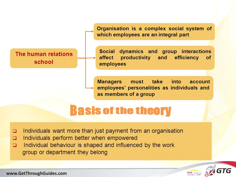 [training@getthroughguides.com] The human relations school Managers must take into account employees' personalities as individuals and as members of a group Organisation is a complex social system of which employees are an integral part Social dynamics and group interactions affect productivity and efficiency of employees  Individuals want more than just payment from an organisation  Individuals perform better when empowered  Individual behaviour is shaped and influenced by the work group or department they belong