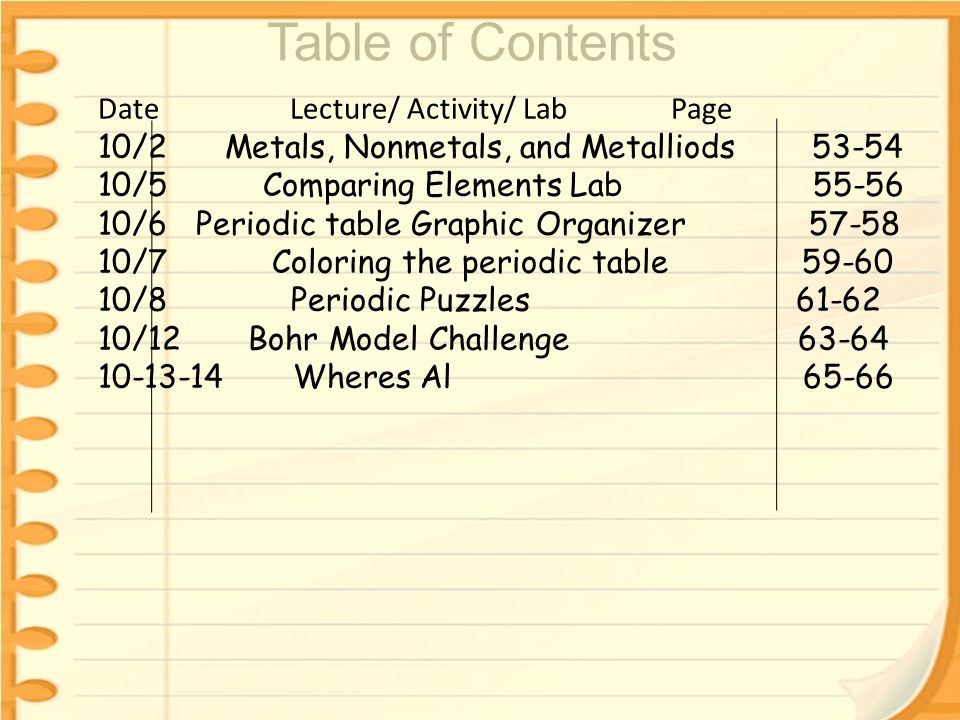 1013 starter without using your periodic table name these 4 table urtaz Gallery