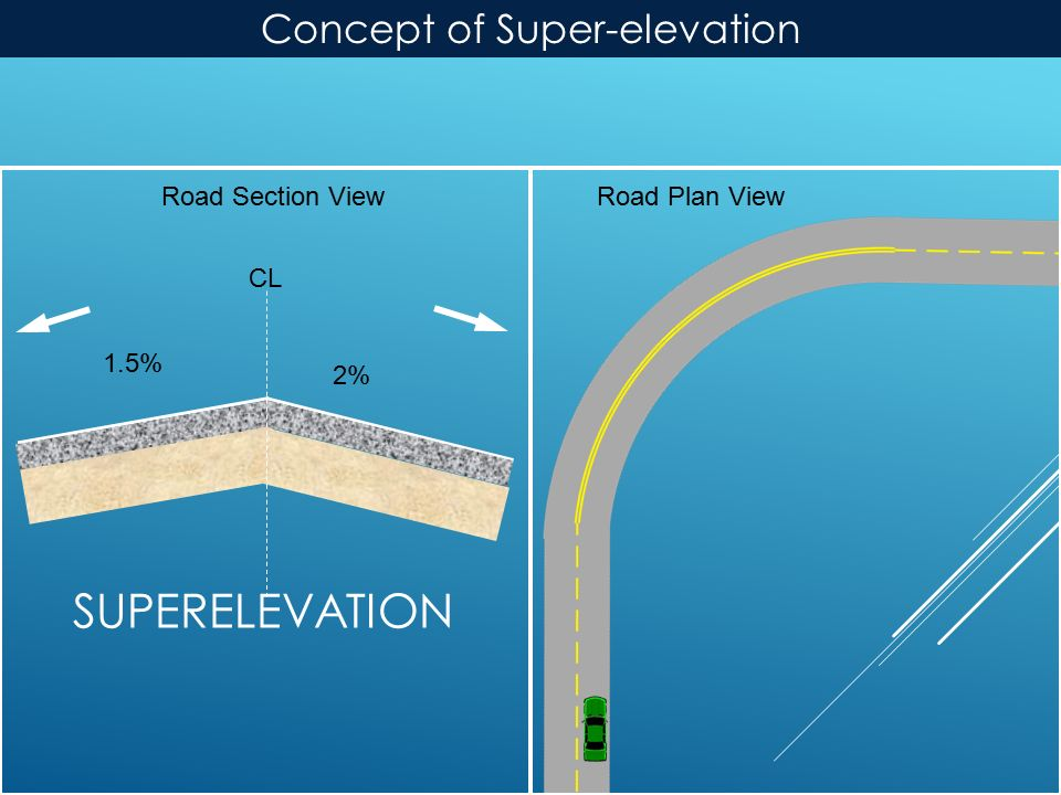 SUPERELEVATION Road Plan ViewRoad Section View CL 2% 1.5% Concept of Super-elevation