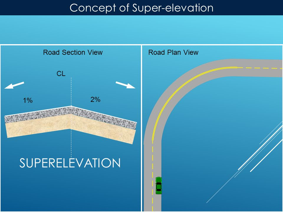 SUPERELEVATION Road Plan ViewRoad Section View CL 2% 1% Concept of Super-elevation