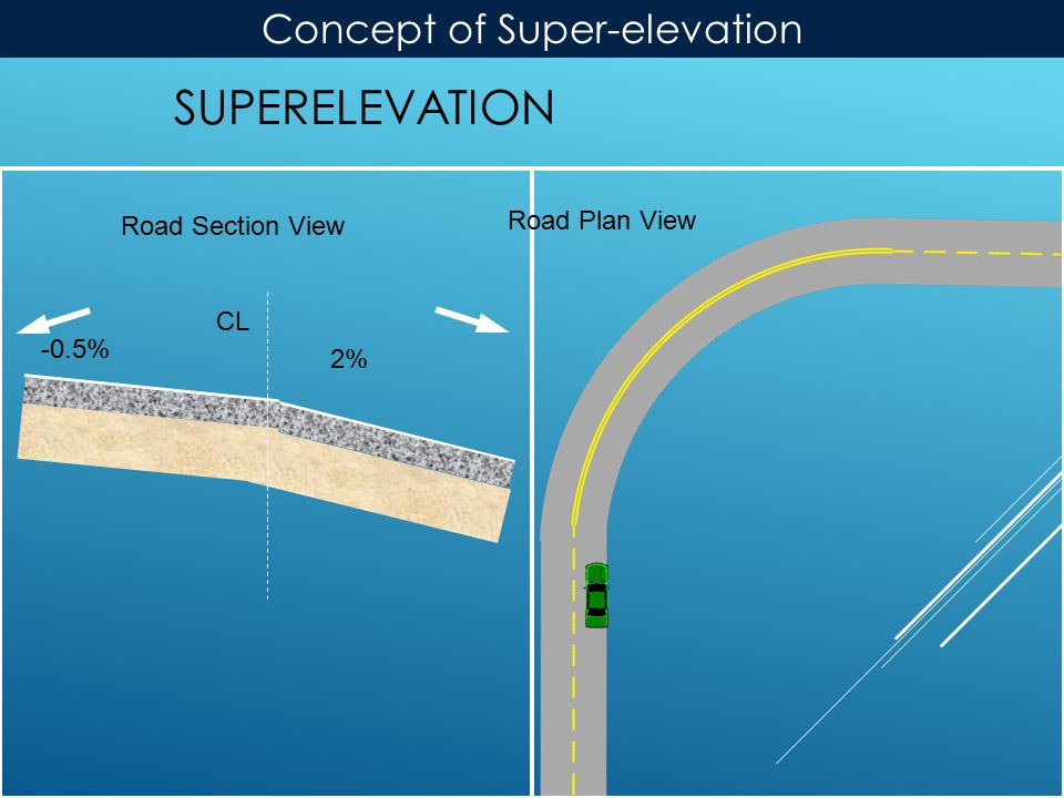 SUPERELEVATION Road Plan View Road Section View CL 2% -0.5% Concept of Super-elevation