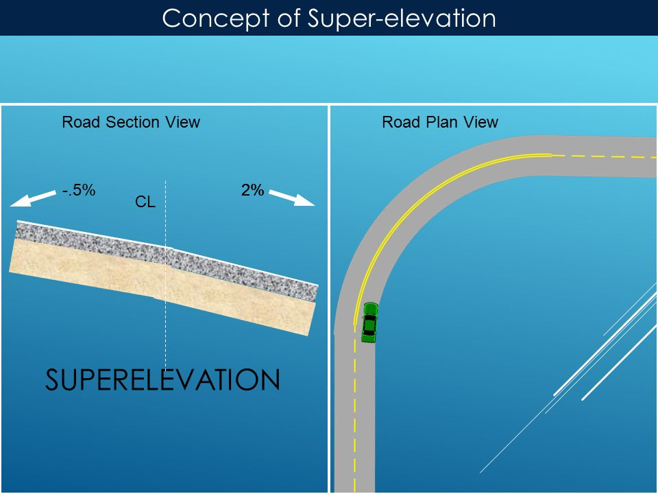 -.5% SUPERELEVATION Road Plan ViewRoad Section View CL 2% Concept of Super-elevation