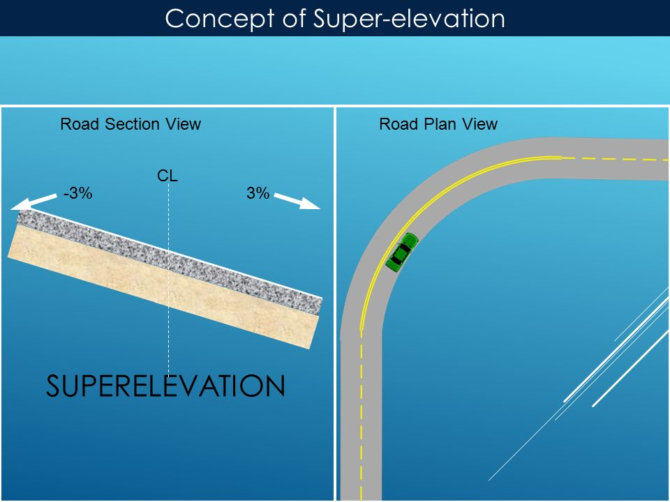 SUPERELEVATION Road Plan ViewRoad Section View 3% -3% CL Concept of Super-elevation