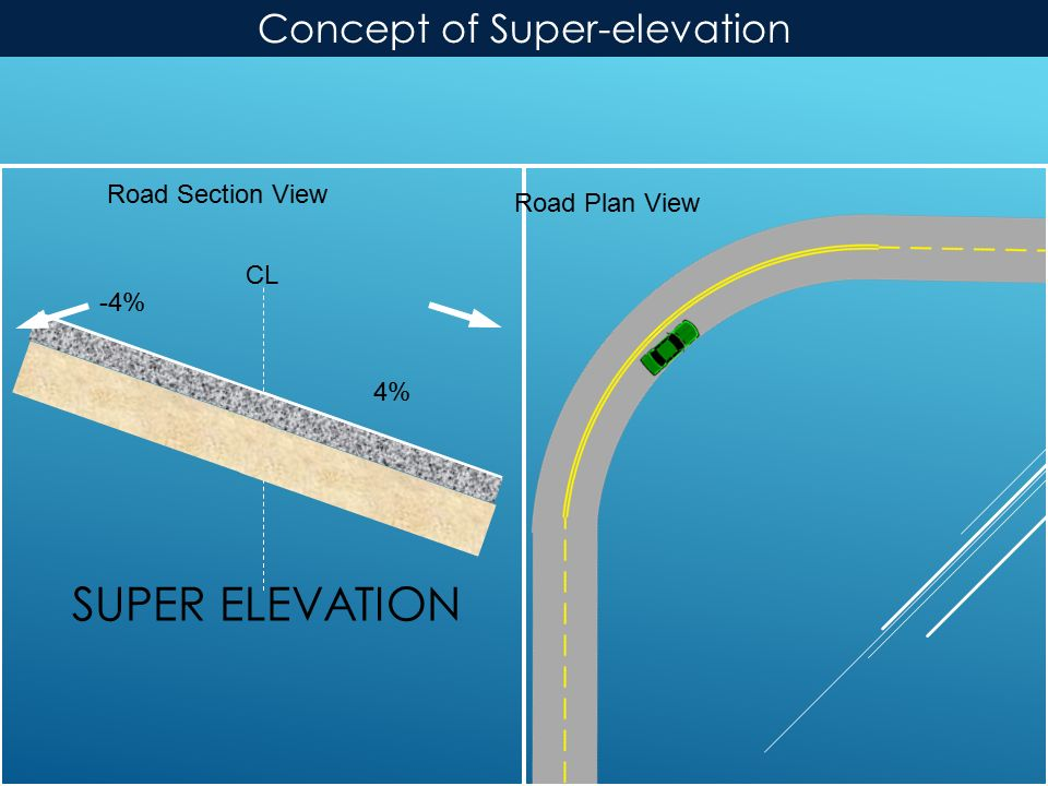 SUPER ELEVATION Road Plan View Road Section View 4% -4% CL Concept of Super-elevation