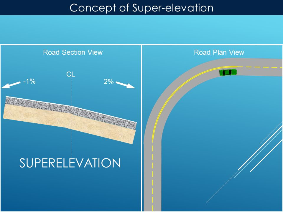 SUPERELEVATION Road Plan ViewRoad Section View 2% CL -1% Concept of Super-elevation