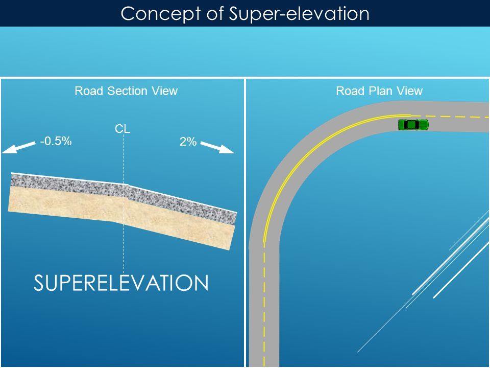 SUPERELEVATION Road Plan ViewRoad Section View 2% CL -0.5% Concept of Super-elevation