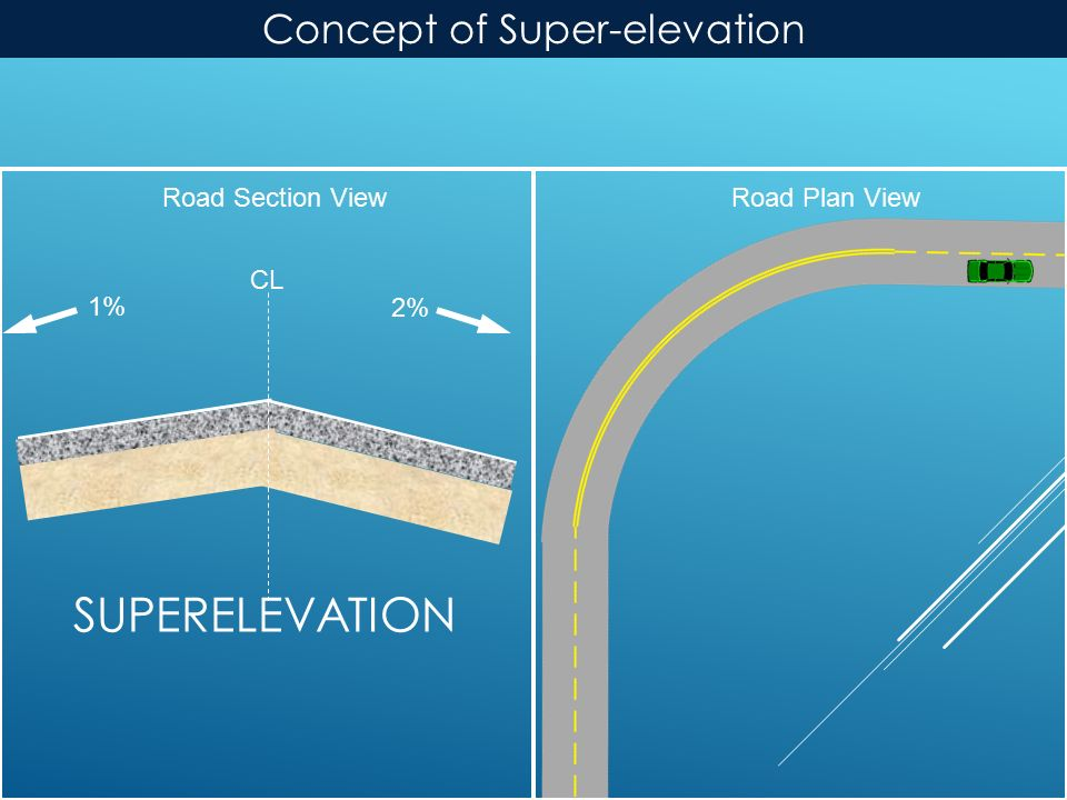 SUPERELEVATION Road Plan ViewRoad Section View 2% CL 1% Concept of Super-elevation