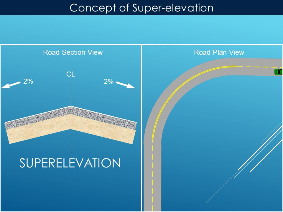 SUPERELEVATION Road Plan ViewRoad Section View 2% CL 2% Concept of Super-elevation