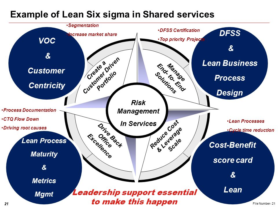 6 sigma in banking Began from 1966, from one branch, grown into a premier banking group in malaysia 45-year journey of growth has made public bank group the third largest banking group in malaysia public bank previously has never used six sigma approach for their process improvement this paper is the initial.