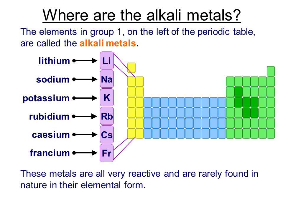 Who are the alkali metals list the 6 members of the alkali metals where are the alkali metals urtaz Images