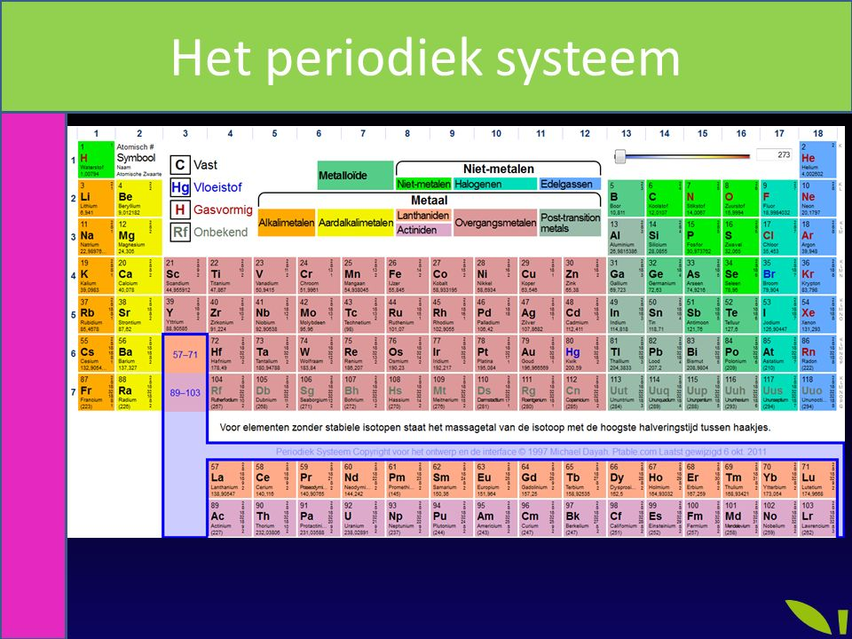 periodiek systeem zuurstof